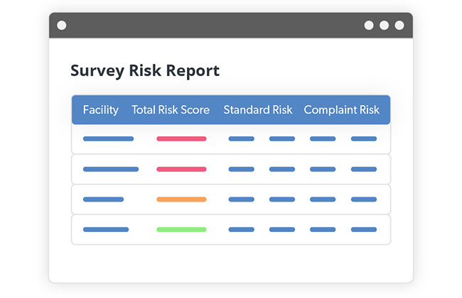 Iconified Survey Risk Report